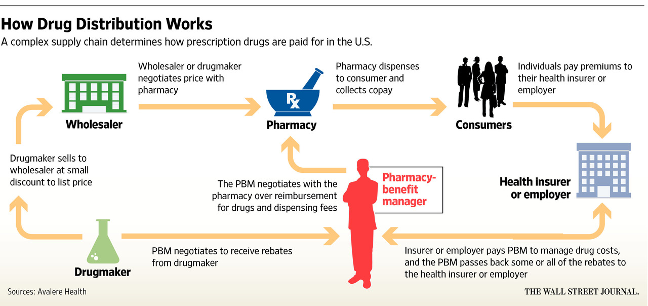 Pharmacy Benefit Managers Cut Access To Necessary Treatments